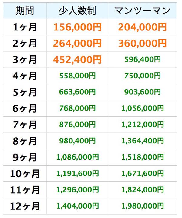 ブルーウィル 料金表1